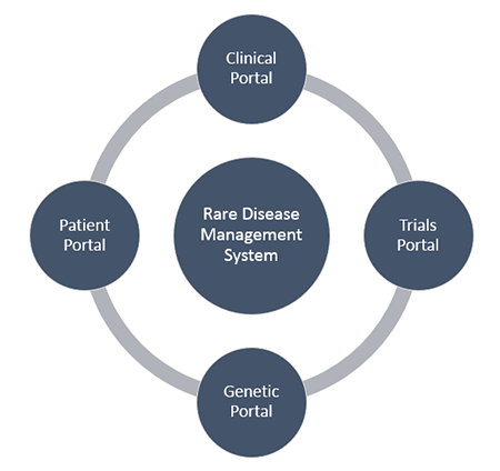 Vitro-Software-Rare-Disease-Management-System