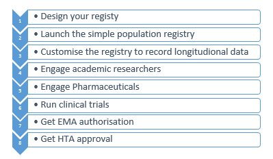 Steps to Rare Disease Registry Vitro Software